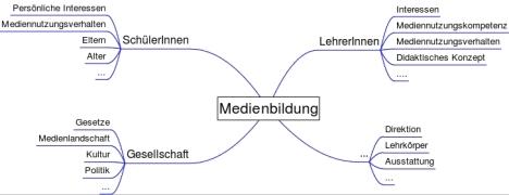 faktoren_medienbildung